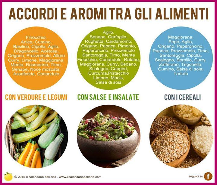 Accordi tra aromi e alimenti